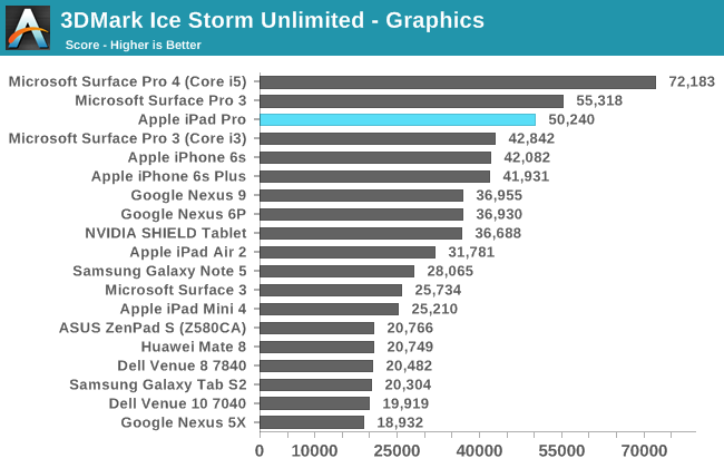 3DMark Ice Storm Unlimited - Graphics