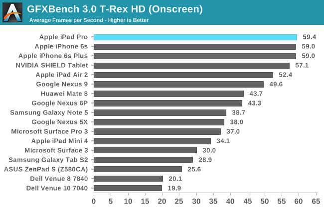GFXBench 3.0 T-Rex HD (Onscreen)