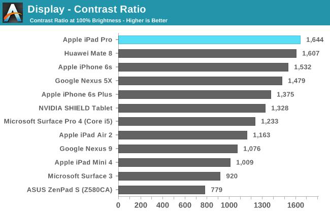 Display - Contrast Ratio