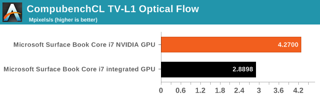 CompubenchCL TV-L1 Optical Flow