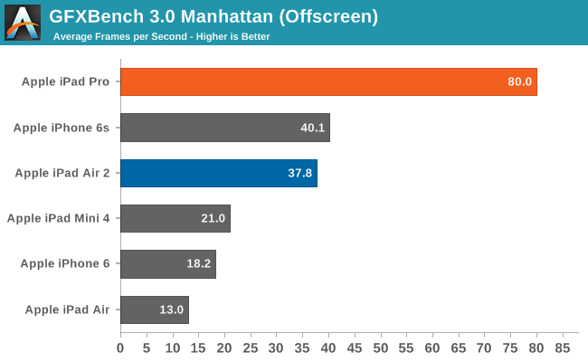 GFXBench 3.0 Manhattan (Offscreen)