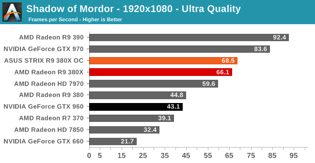 Middle Earth: Shadow of Mordor - The AMD Radeon R9 380X Review, Feat