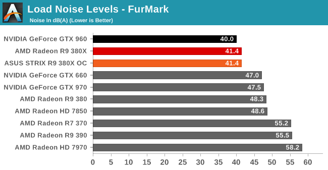 Load Noise Levels - FurMark