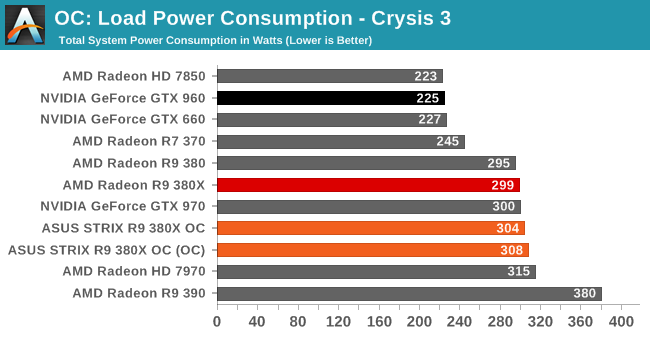 Overclocking - The AMD Radeon R9 380X Review, Feat  ASUS STRIX