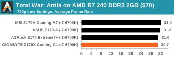 Total War: Attila on AMD R7 240 DDR3 2GB ($70)