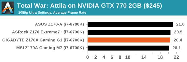 Total War: Attila on NVIDIA GTX 770 2GB ($245)