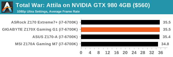 Total War: Attila on NVIDIA GTX 980 4GB ($560)