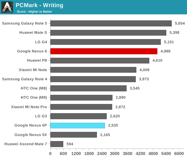 PCMark - Writing