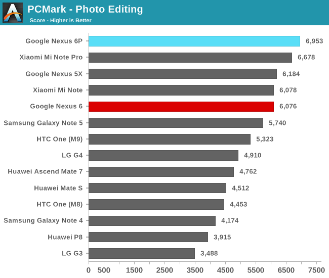 PCMark - Photo Editing