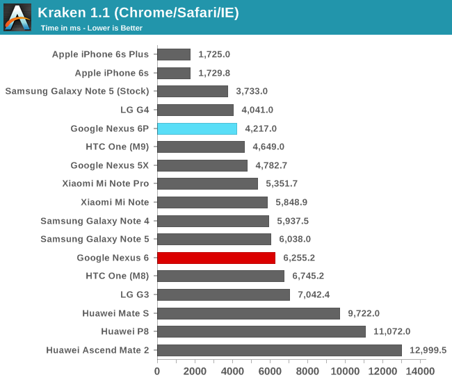 Kraken 1.1 (Chrome/Safari/IE)
