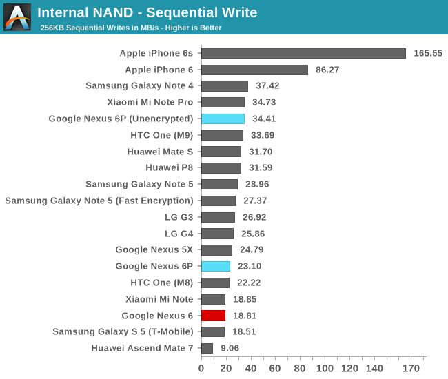 Internal NAND - Sequential Write