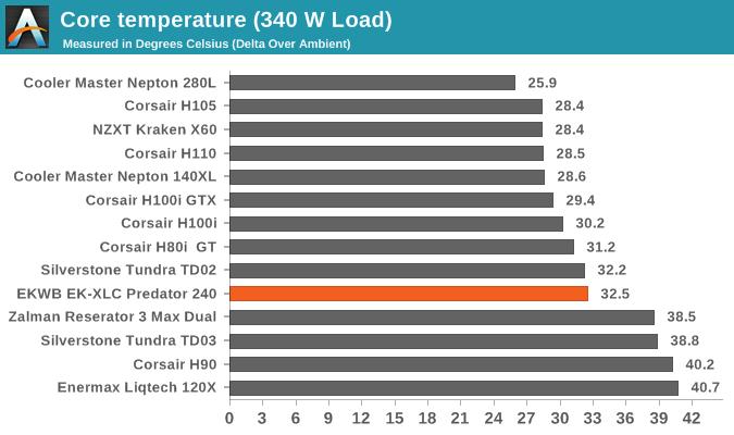 AnandTech] Intel 9th gen 9900k 9700k 9600k-review - Page 19