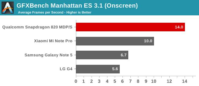 GFXBench Manhattan ES 3.1 (Onscreen)