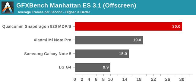 GFXBench Manhattan ES 3.1 (Offscreen)