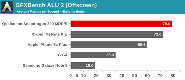 GFXBench ALU 2 (Offscreen)