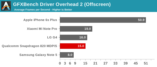 GFXBench Driver Overhead 2 (Offscreen)