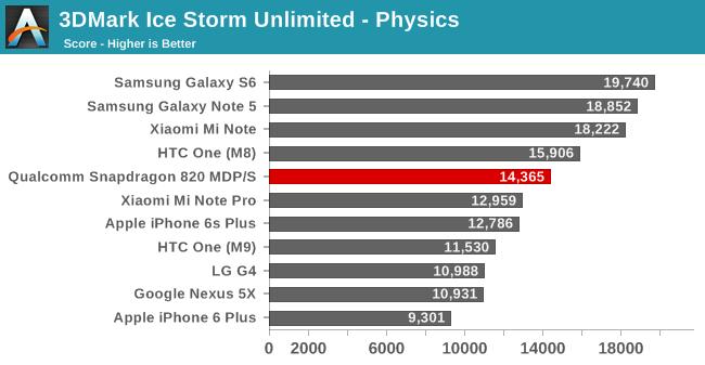 3DMark Ice Storm Unlimited - Physics