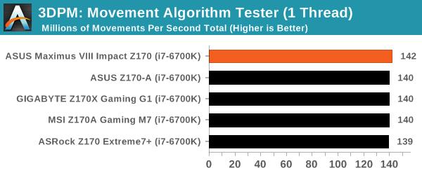3DPM: Movement Algorithm Tester (1 Thread)