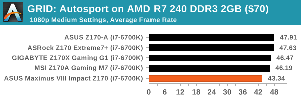 GRID: Autosport on AMD R7 240 DDR3 2GB ($70)