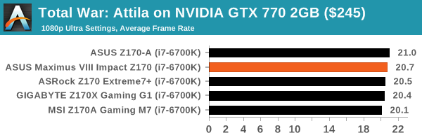 Total War: Attila on NVIDIA GTX 770 2GB ($245)