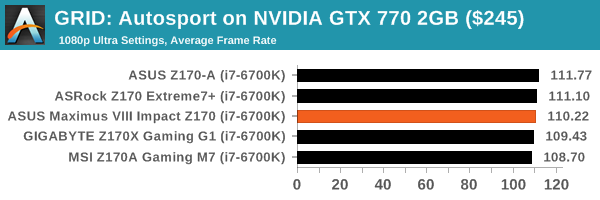 GRID: Autosport on NVIDIA GTX 770 2GB ($245)