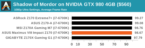 Shadow of Mordor on NVIDIA GTX 980 4GB ($560)