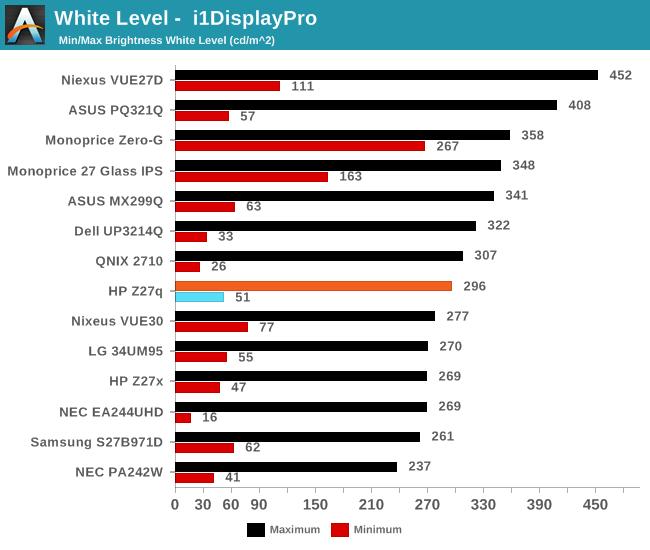 White Level -  i1DisplayPro