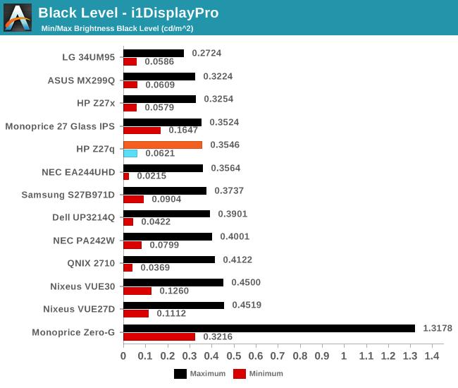 Black Level - i1DisplayPro