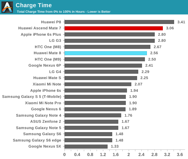 Battery Life & Charge Time - The Huawei Mate 8 Review
