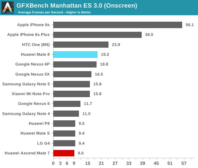 GFXBench Manhattan ES 3.0 (Onscreen)
