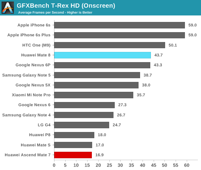 GFXBench T-Rex HD (Onscreen)