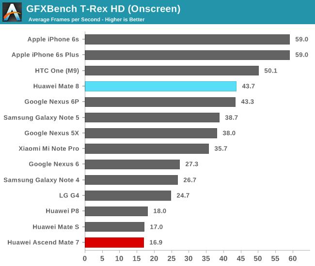 GFXBench T-Rex HD (Onscreen)