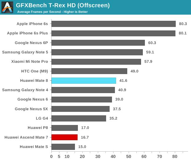 GFXBench T-Rex HD (Offscreen)