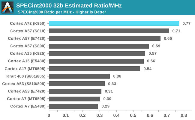 SPEC2000 32b Estimated Ratio/MHz