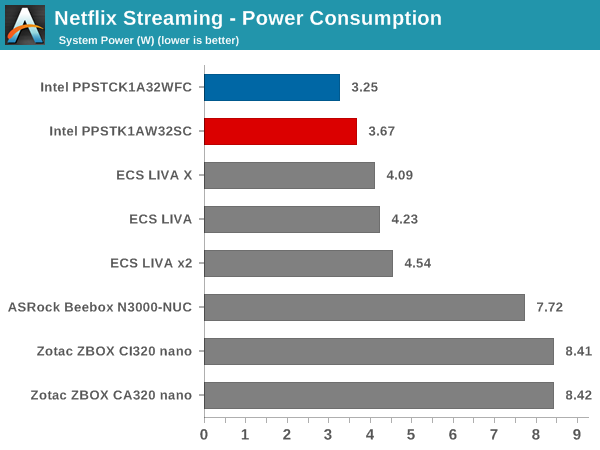 Netflix Streaming - Windows 8.1 Metro App: Power Consumption