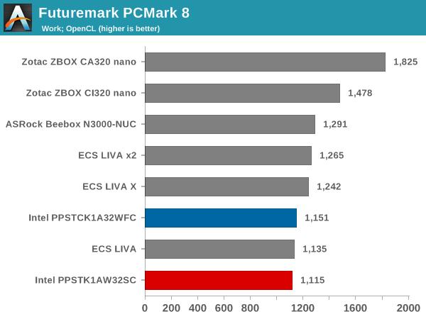 Futuremark PCMark 8 - Work OpenCL