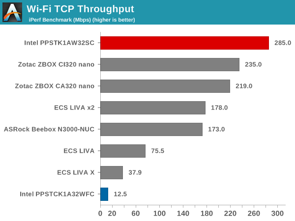 Wi-Fi TCP Throughput