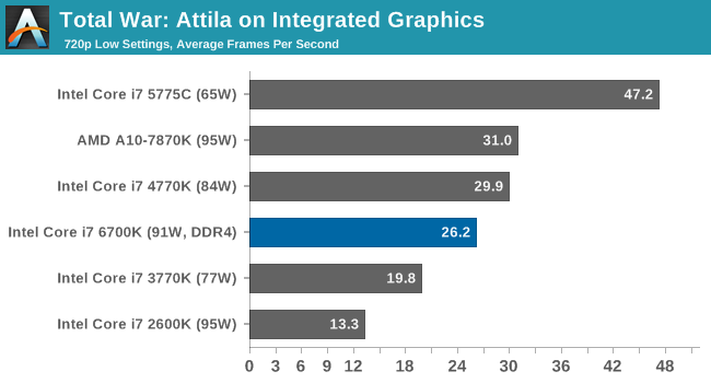 Total War: Attila on Integrated Graphics