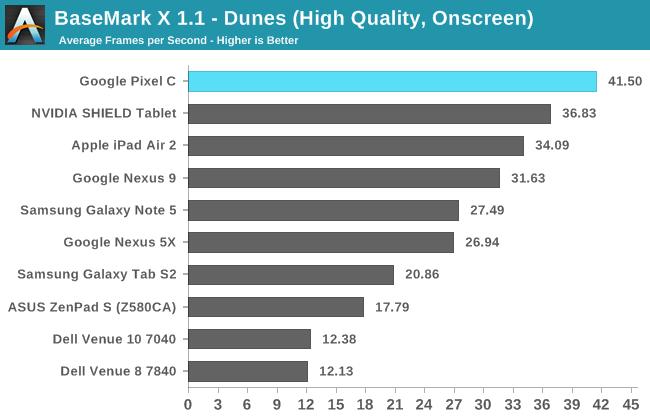 BaseMark X 1.1 - Dunes (High Quality, Onscreen)