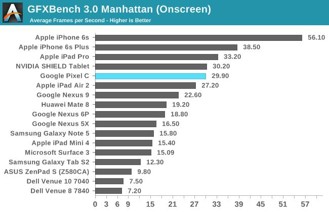 GFXBench 3.0 Manhattan (Onscreen)