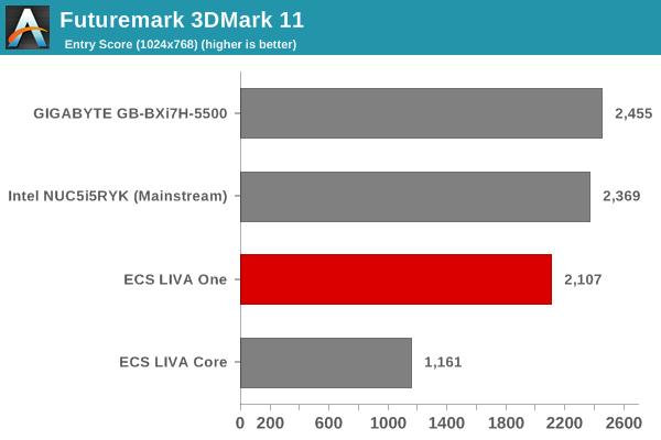 Futuremark 3DMark 11 - Entry Score