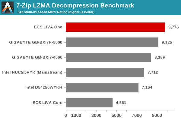 7-Zip LZMA Decompression Benchmark