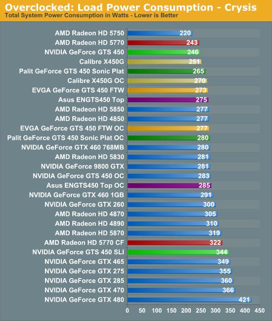 Обзор видеокарты chaintech geforce gts 250 или все-таки 9800 gtx?
