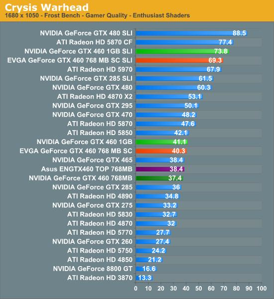 Crysis: Warhead - NVIDIA's GeForce GTX 460: The $200 King