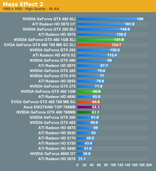 http://images.anandtech.com/graphs/gtx460_071110174503/23730.png