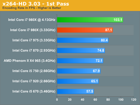 Intel Core i7 980X Overclocking Update: Breaking 4GHz With 6