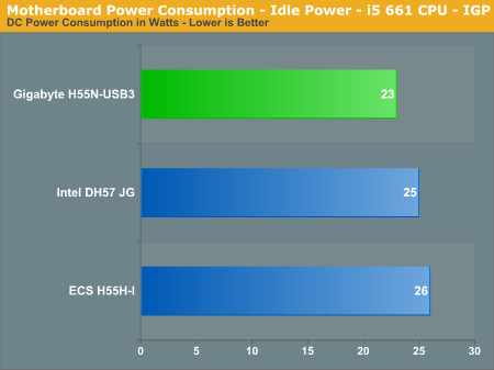 Motherboard Power Consumption - Idle Power - i5 661 CPU - IGP