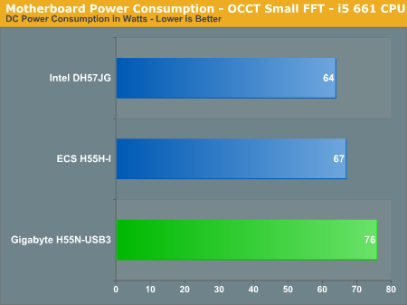 Motherboard Power Consumption - OCCT Small FFT - i5 661 CPU