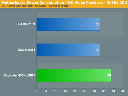 Motherboard Power Consumption - HD Video Playback - i5 661 CPU