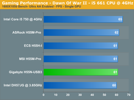Gaming Performance - Dawn Of War II - i5 661 CPU @ 4GHz